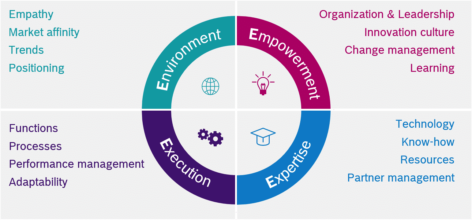 Framework that combines four clusters of enablers for digital transformation
