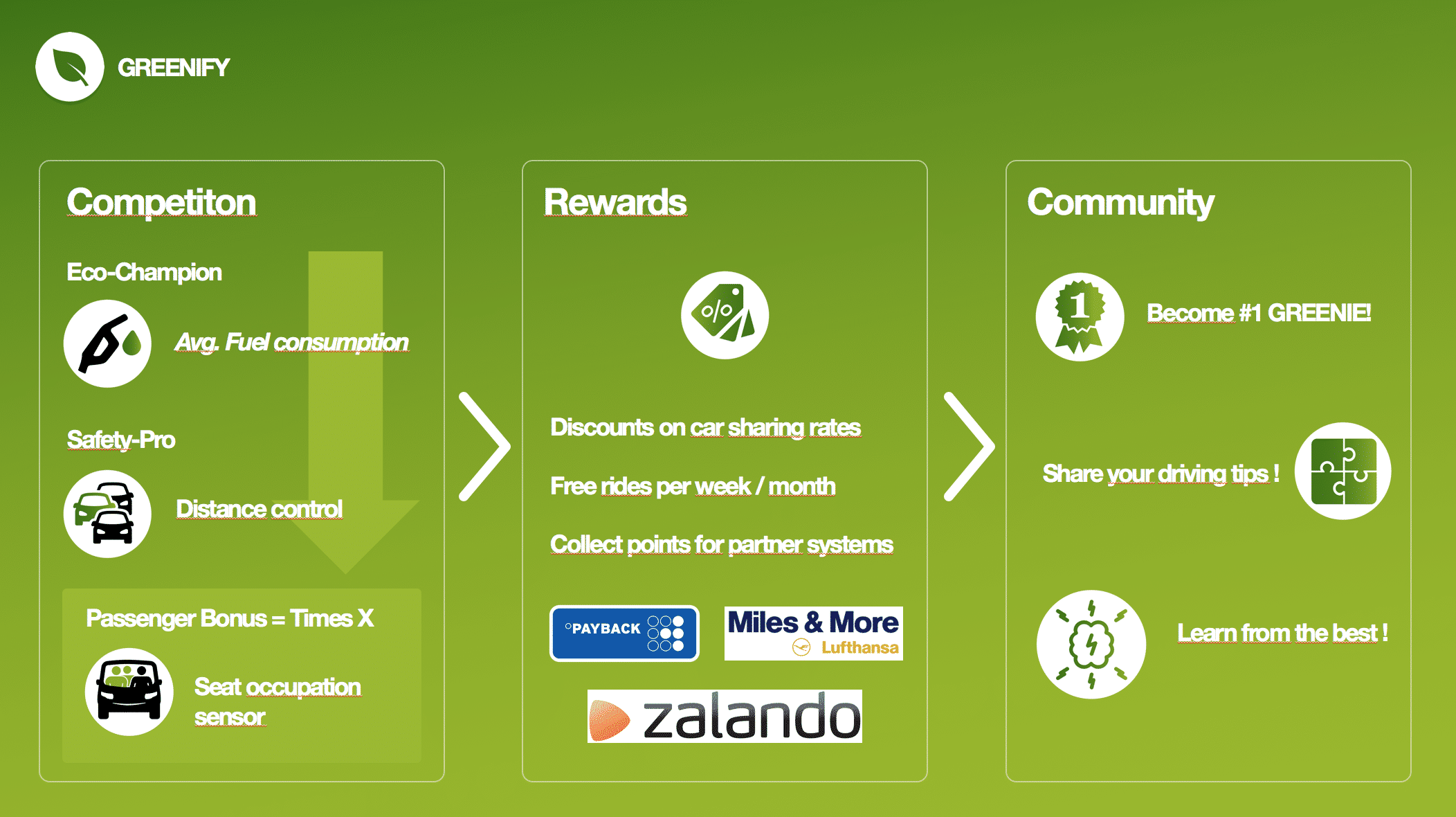 greenify competition rewards community