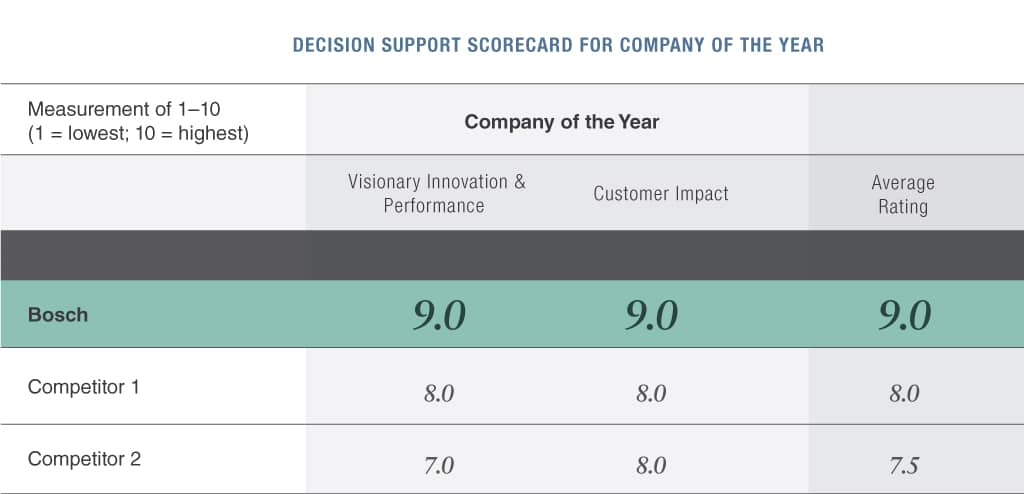 Decision scorecard for company of the year
