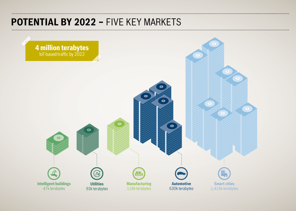This image visualizes the IoT related traffic estimated by 2022. Intelligent buildings, utilities, manufacturing, automotive and smart cities all together will generate an estimated IoT related traffic of 4 million terabytes by 2022.
