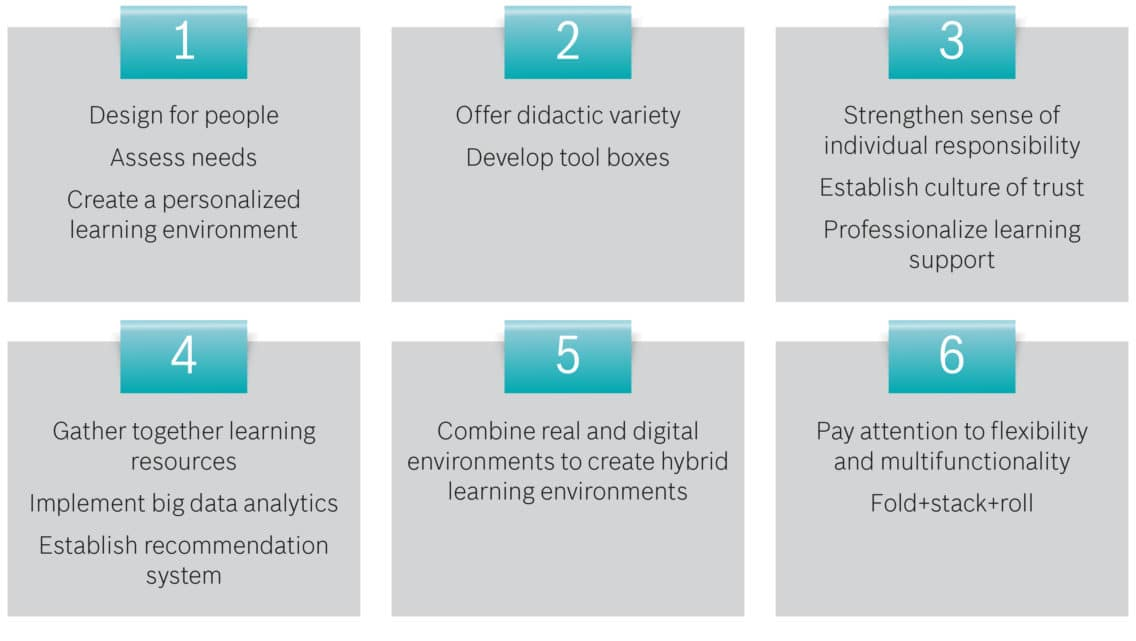 Infographic showing 6 key areas for using IoT in education.