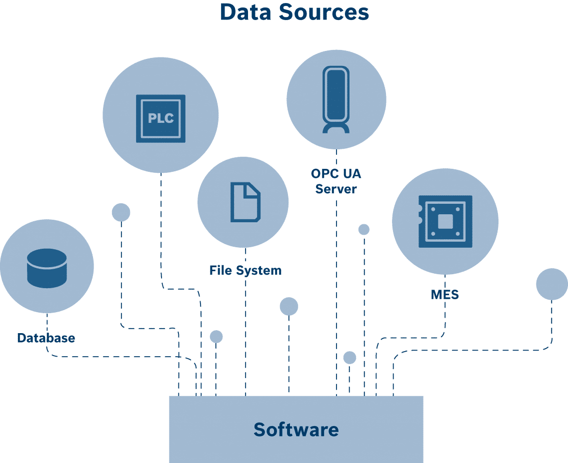 data source software