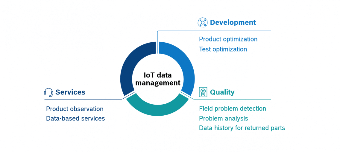 grafic about IoT data management