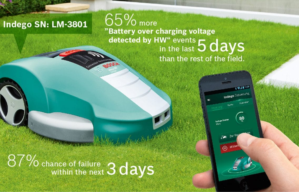 lawnmower bosch app