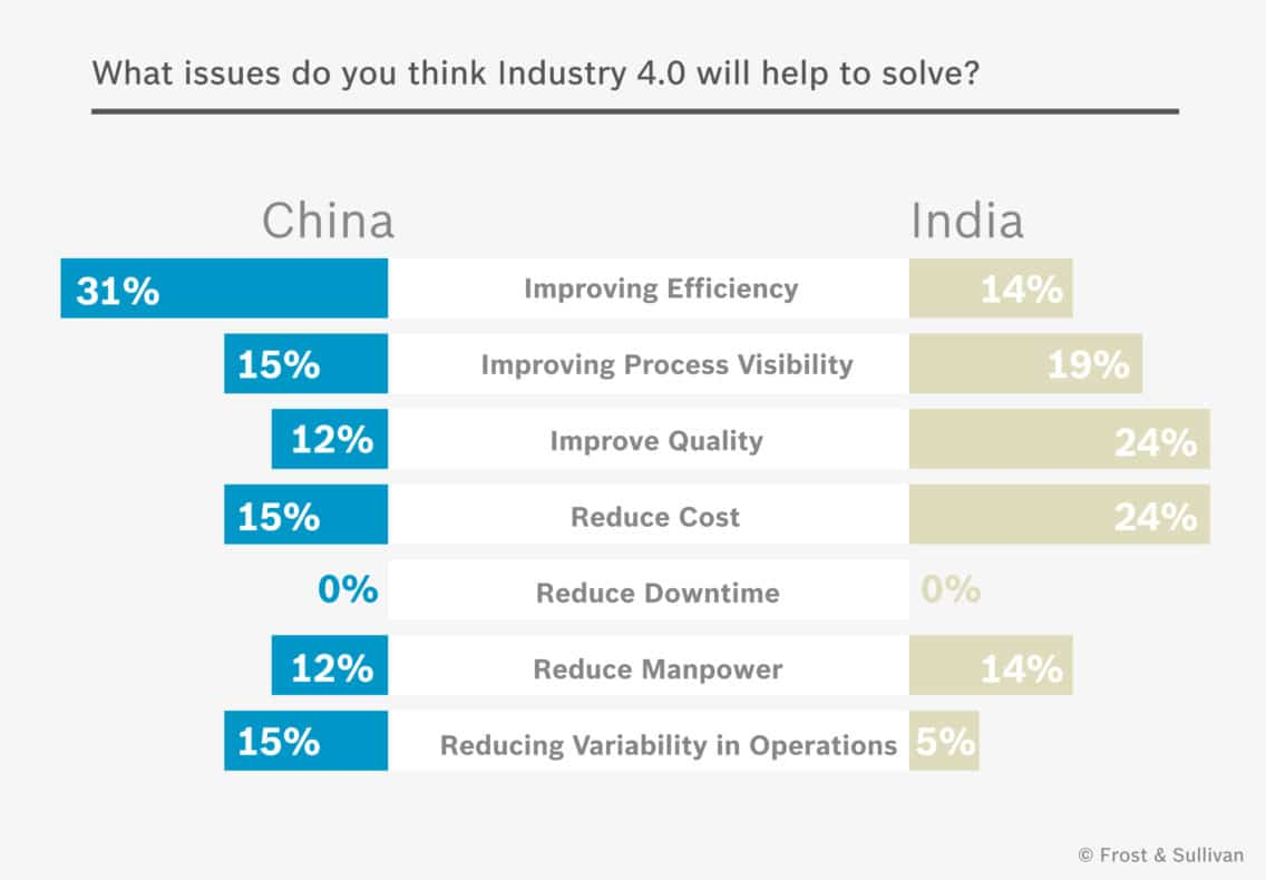 Infographic showing the the issues, China and India think Industry 4.0 will solve.