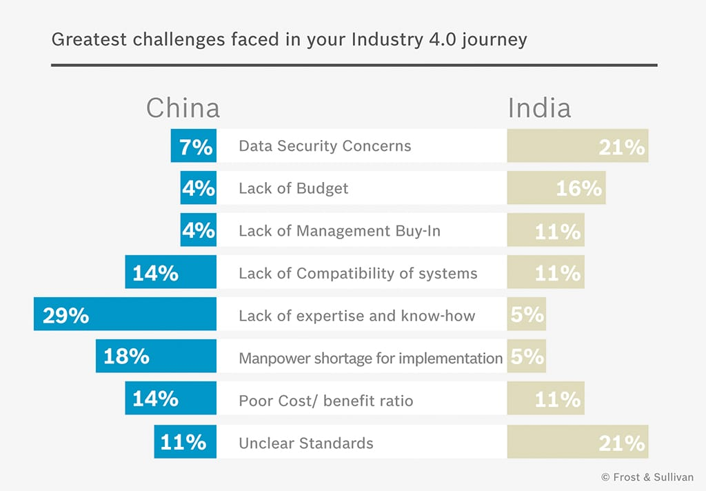 Infographic showing the greatest challenges China and India are facing on their Industry 4.0 journey.