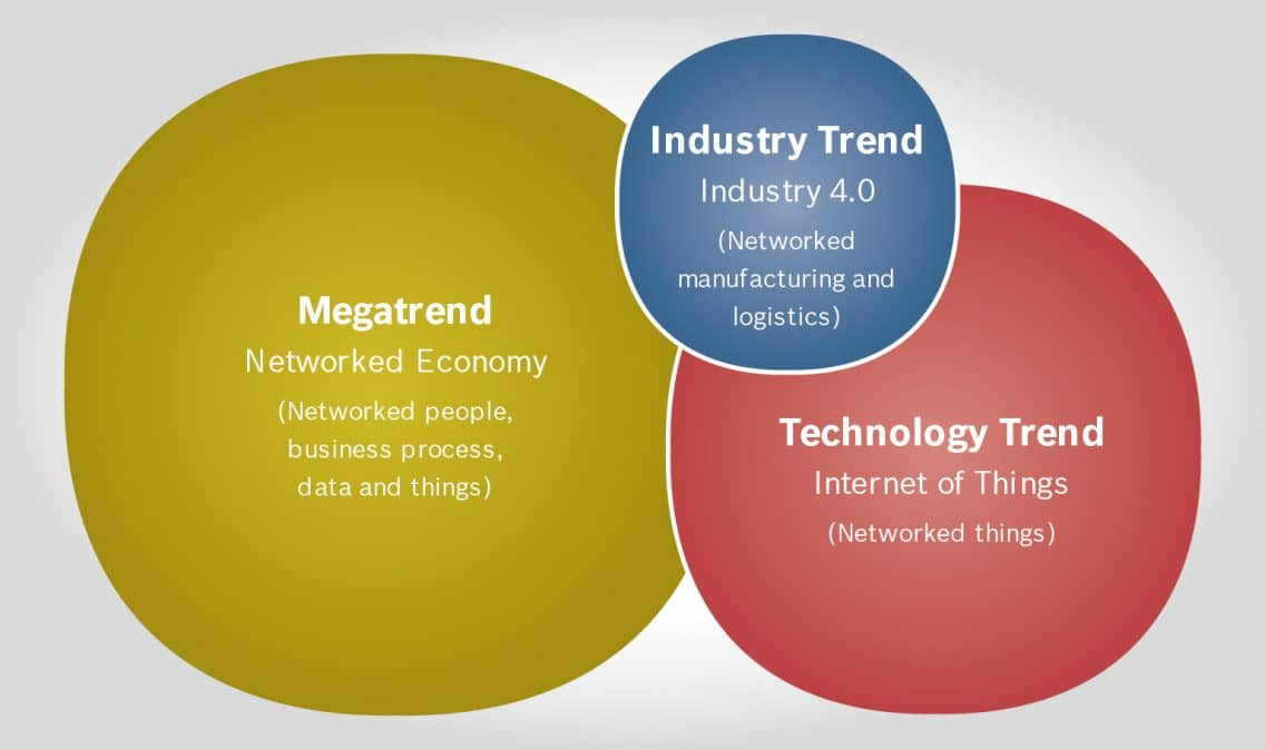 Graphoc depicting Industry 4.0 and networked economy trends