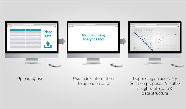 Monitor showing manufacturing analytics tool