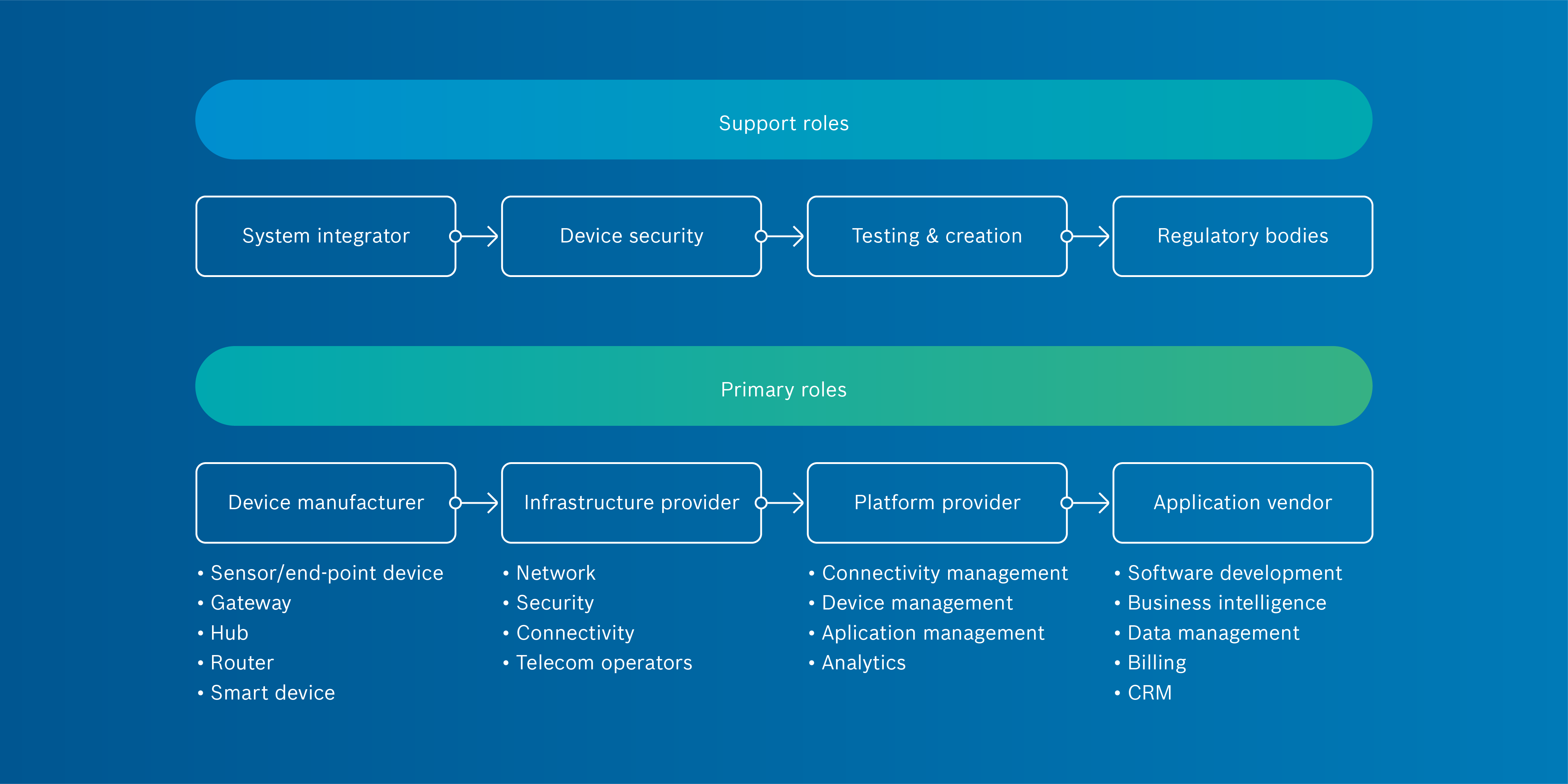 Infographic showing a value chain model for the IoT.