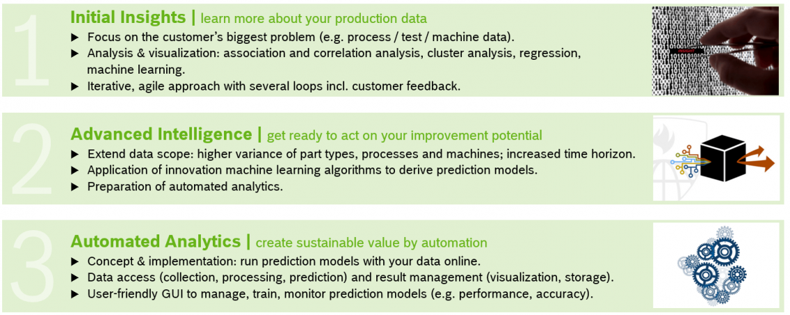 project phases data analytics