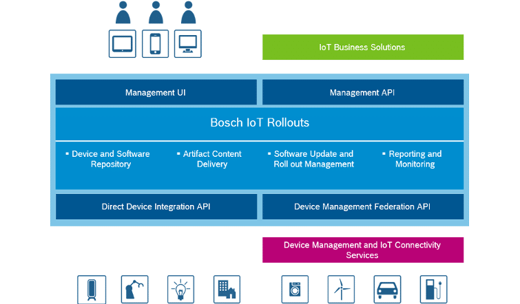 Infographic illustrating Bosch IoT Rollouts.
