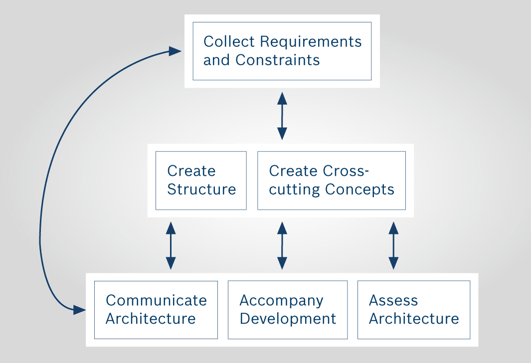 Infographic illustrating what a software architect does.