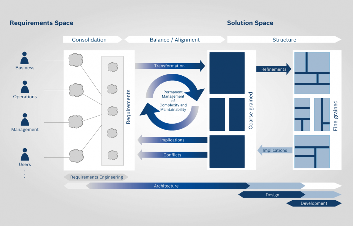 Infographic portraying software architects between requiretements and solution spaces.