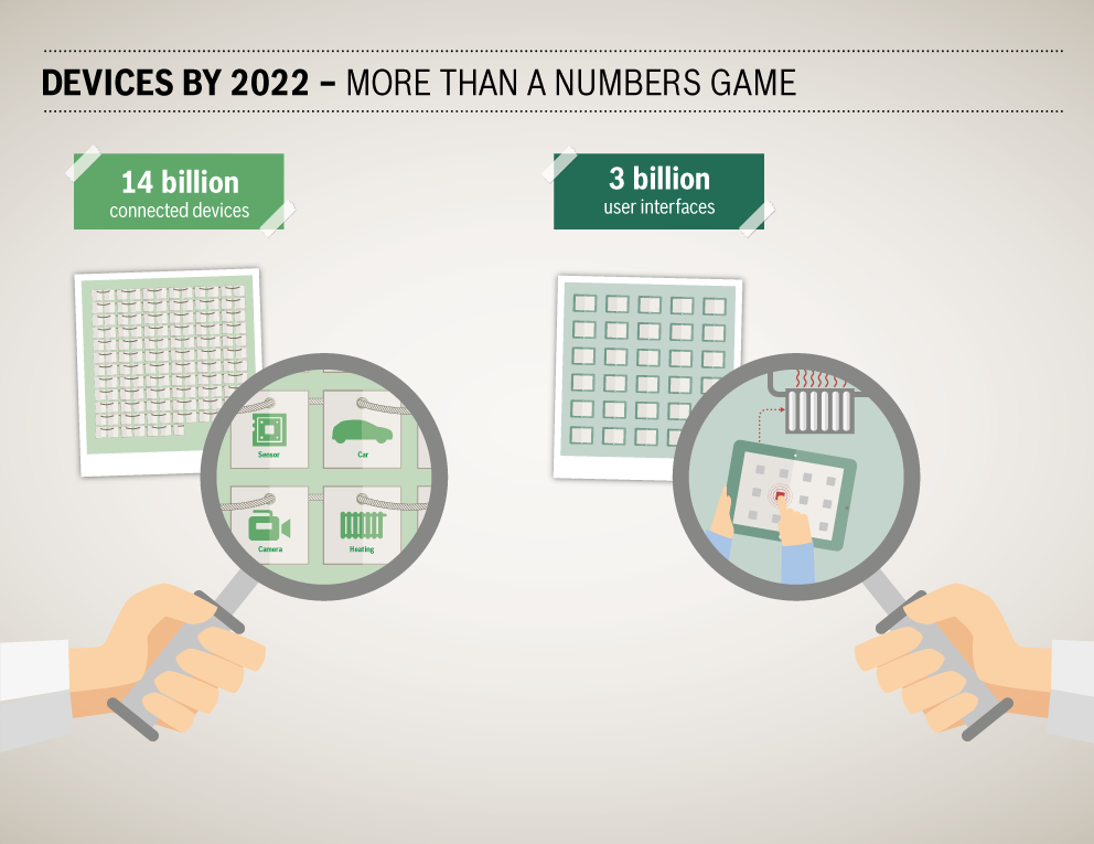 This graphic shows that there will be 14 billion devices connected by 2022 with 3 billion user interfaces.