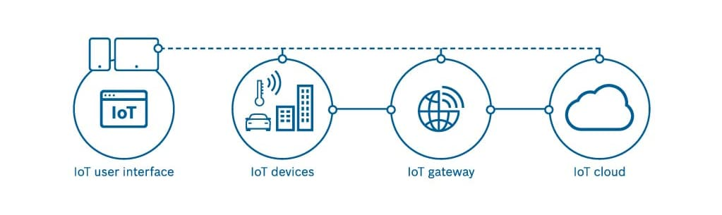 Infographic showing the systems making up an IoT solution.