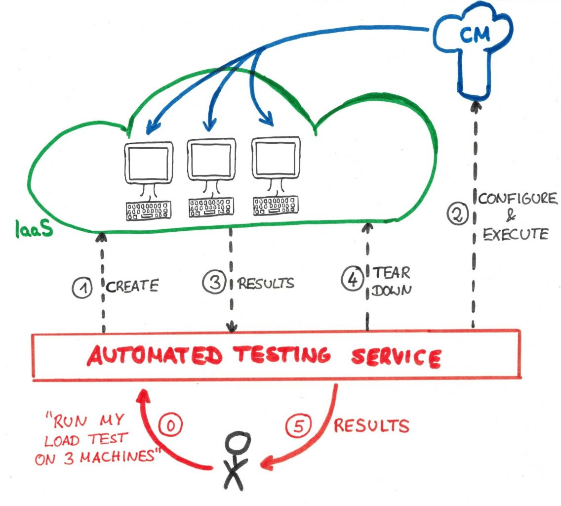 IoT-test-automation-iaas-cm