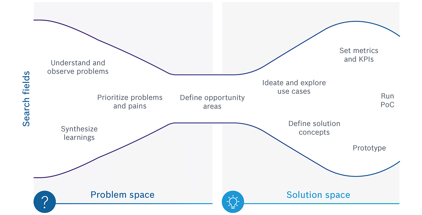 Problem and solution space for retail IoT solutions