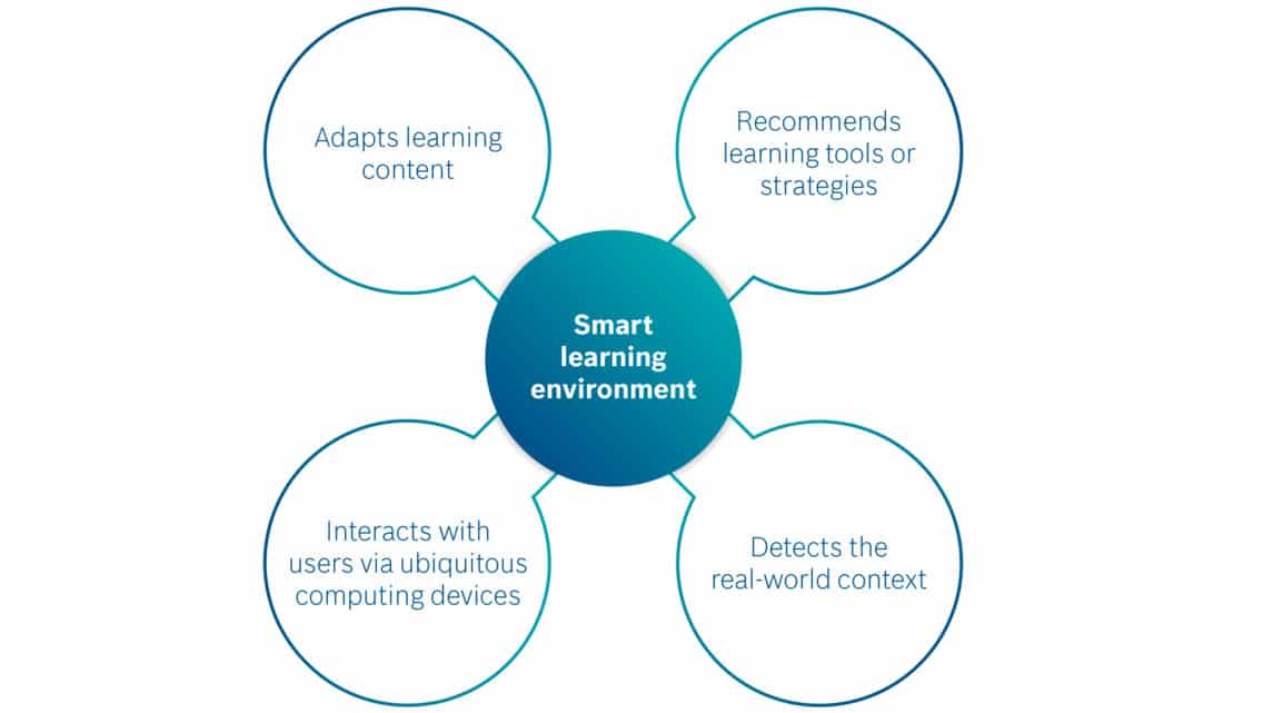 Infographic showing important aspects of a smart learning environment.