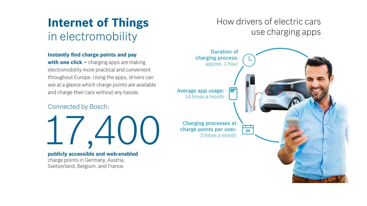 Internet of Things in electromobility
