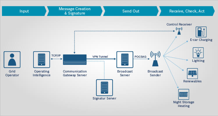 This graphic shows that a low correlation of the components such as communication server, broadcast server, broadcast sender, and receiving components ensures a high availability of the whole system.