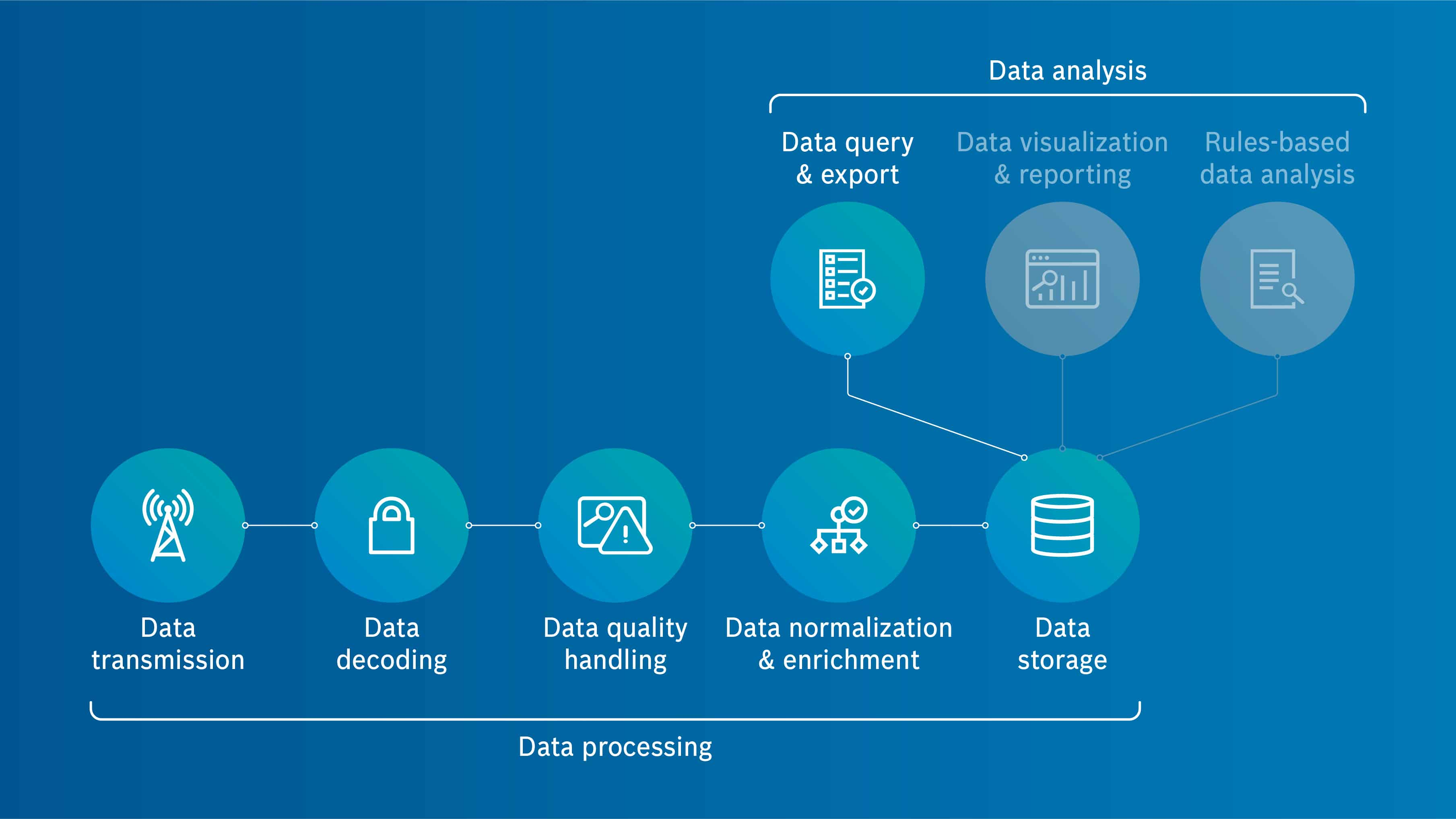 Infographics showing a systematic field data explorator for IoT data management