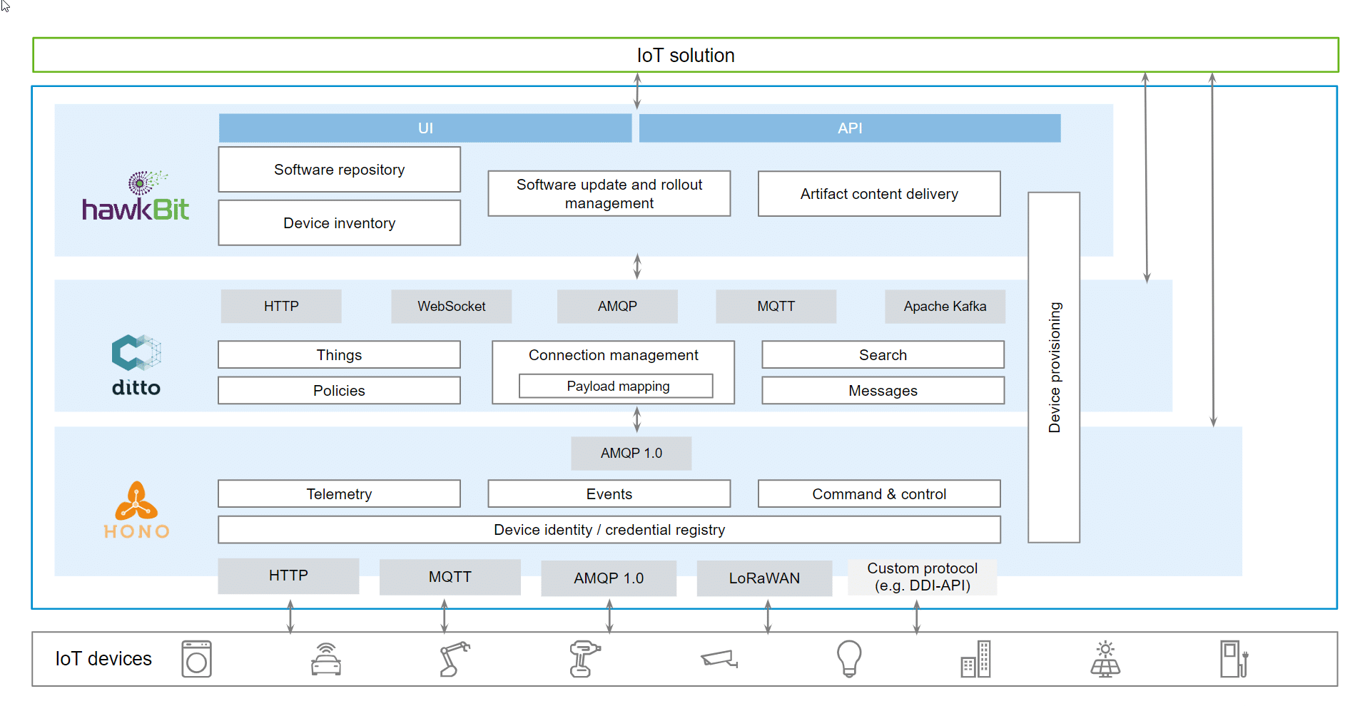 Architecture Eclipse IoT packages.