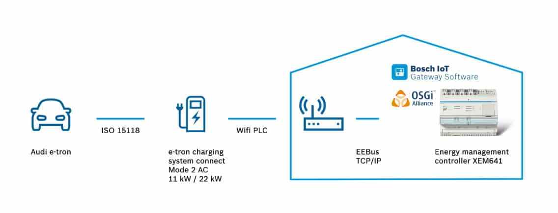 Architectural graphic of the home energy management system that Hager implemented with Audi.