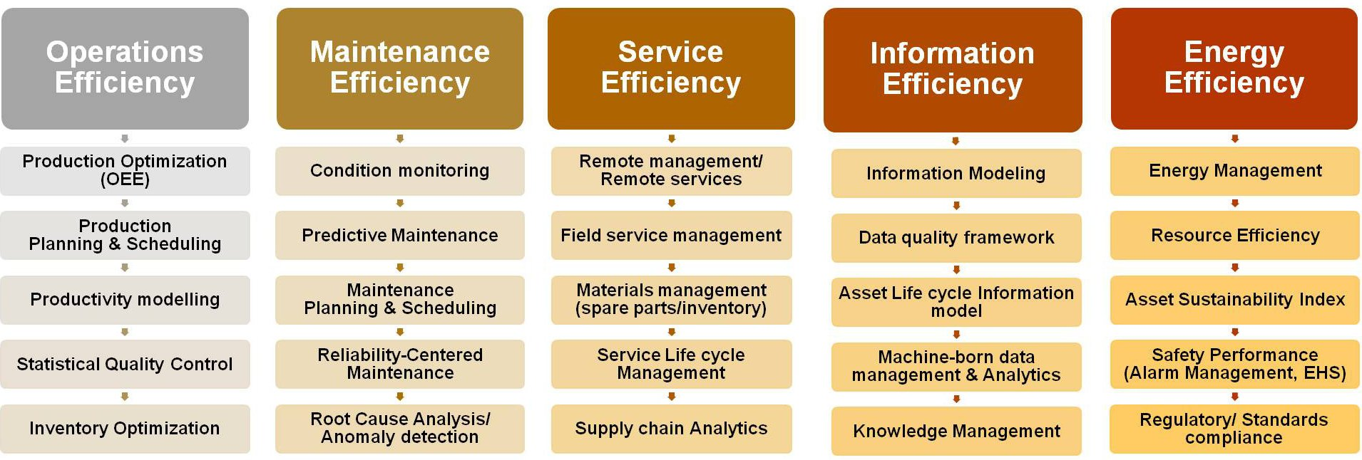 Table showing different levels of asset efficiency