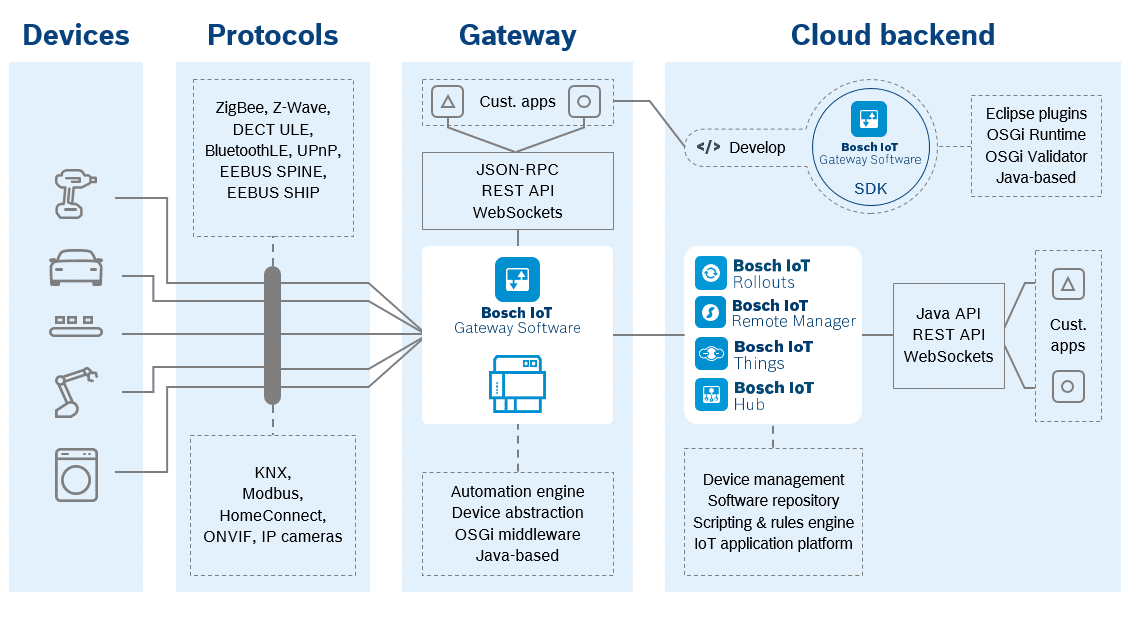 Graphic of the Bosch IoT Gateway Software architecture