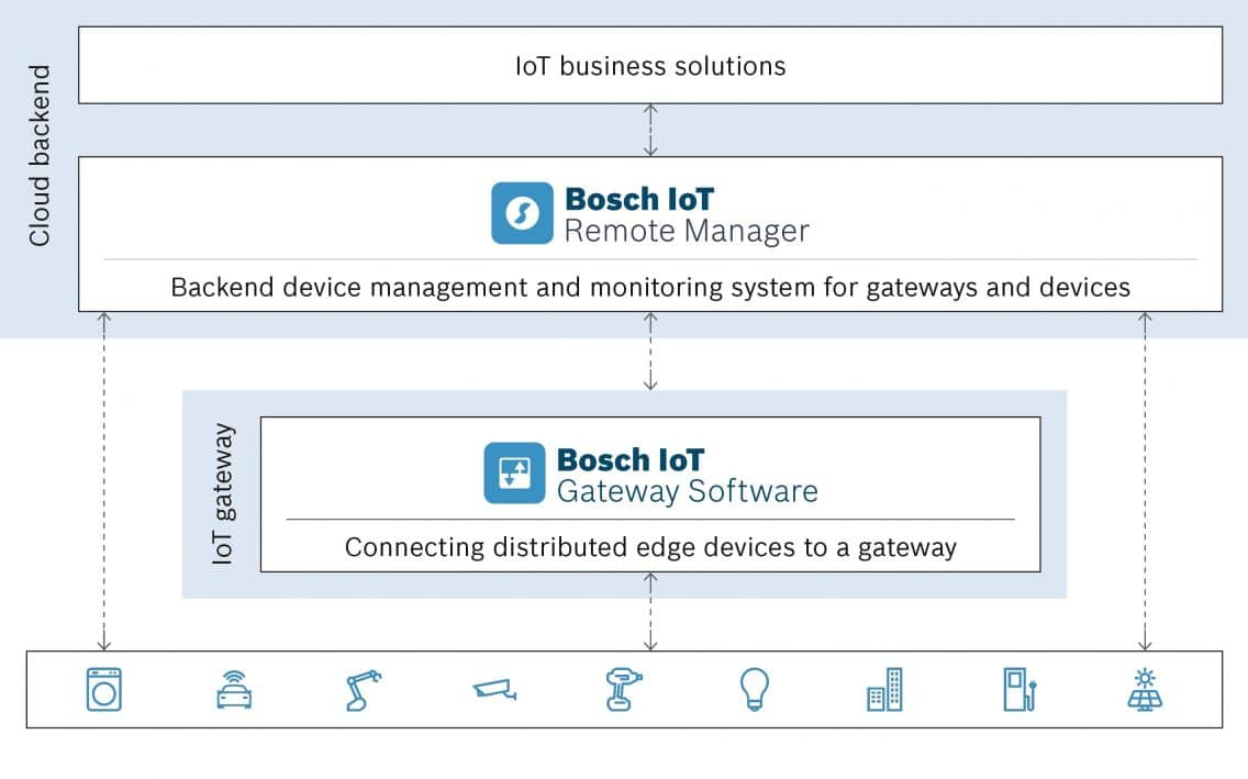 Infographic illustrating how the Bosch IoT Remote Manager works.