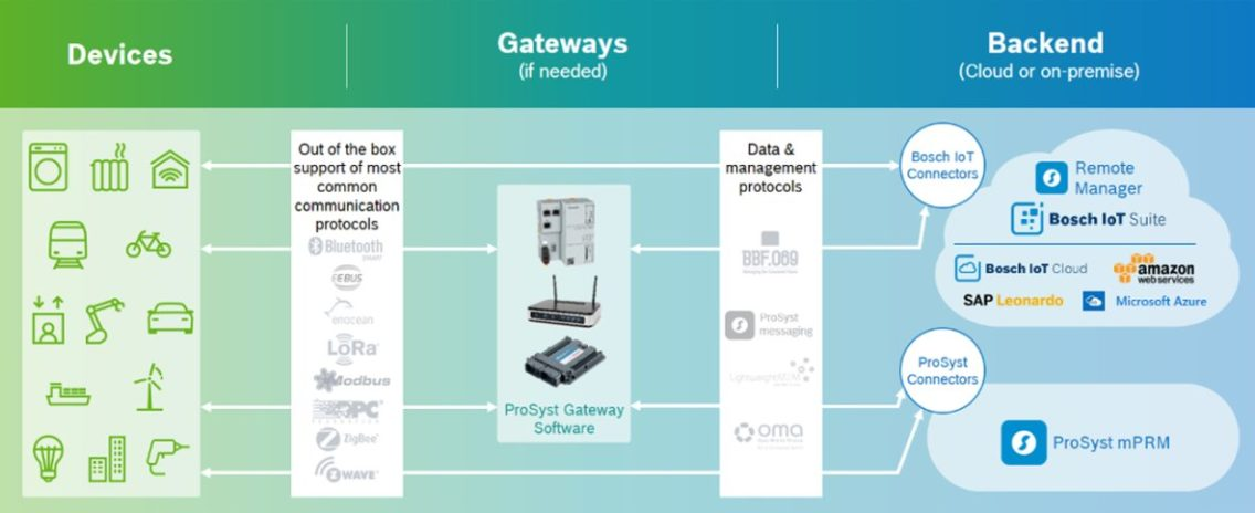 The IoT device management cloud service Bosch IoT Remote Manager is now also available on SAP Cloud Platform