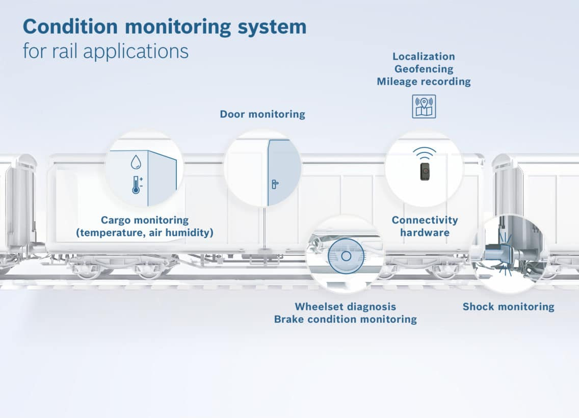 Illustration of a system monitoring of car location, car temperature, impact shocks as well as brake and door status to ensuring efficient logistics processes