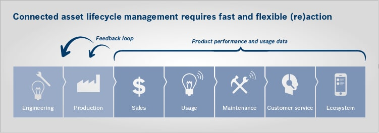 Connected asset lifecycle management requires fast feedback loops based on device data and customer experience
