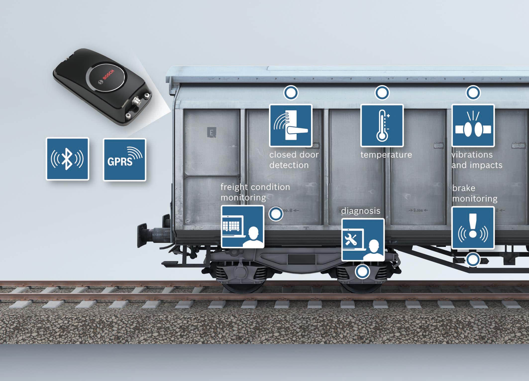 Infographic showing how condition monitoring works in regard to a freight train.