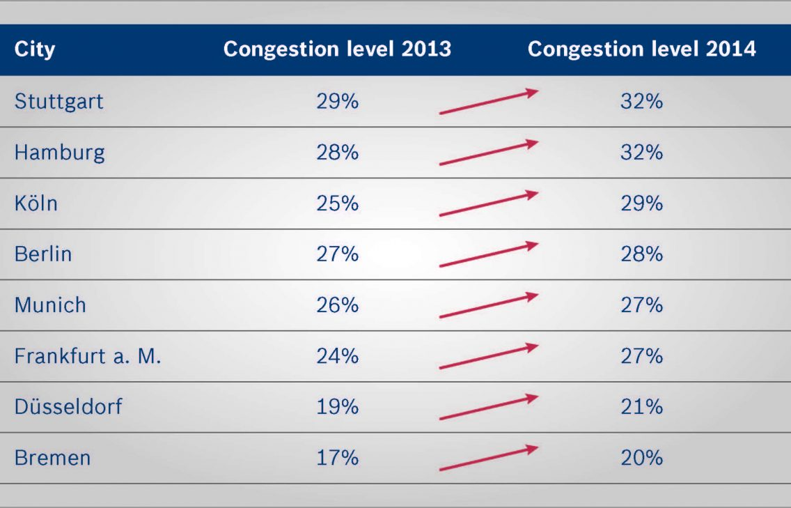 Graphic showing congestion levels in German cities