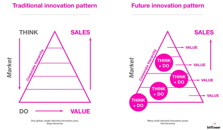 Infographic showing how the innovation pattern changes in the future.