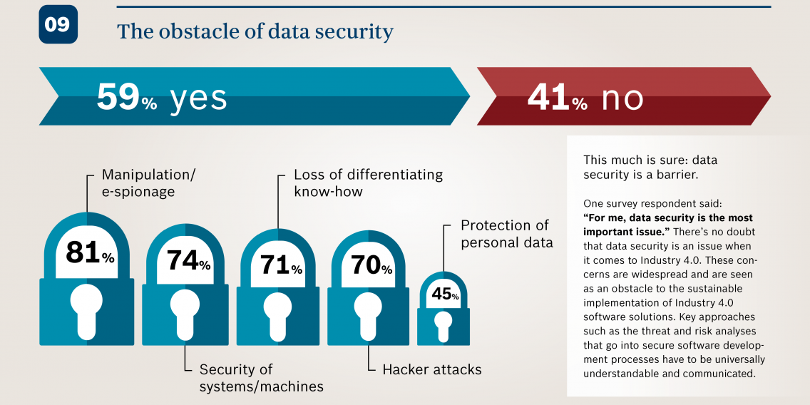 Infographic showing how data security can be an obstacle in Industry 4.0. Topicis of concern are manipulation/e-spionage, security of systems/machines, loff of differentiating know-how, hacker attacks, protection of personal data.