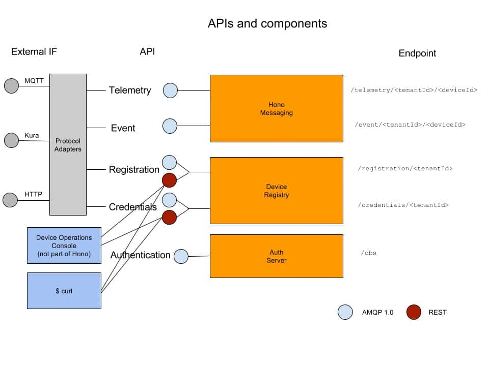 Infographic showing the components of the Eclipse Hono API.