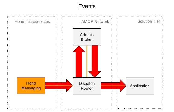 Infographic showing how Eclipse Hono employs the Apache ActiveMQ Artemis Broker.
