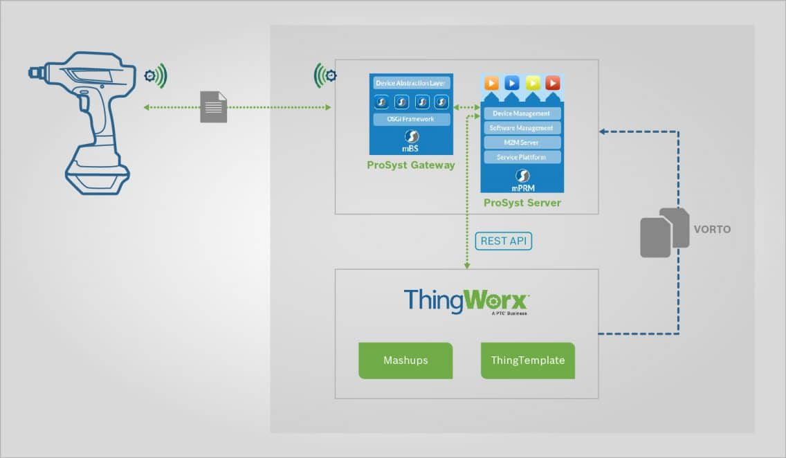 How Eclipse Vorto helps to link devices across different platforms