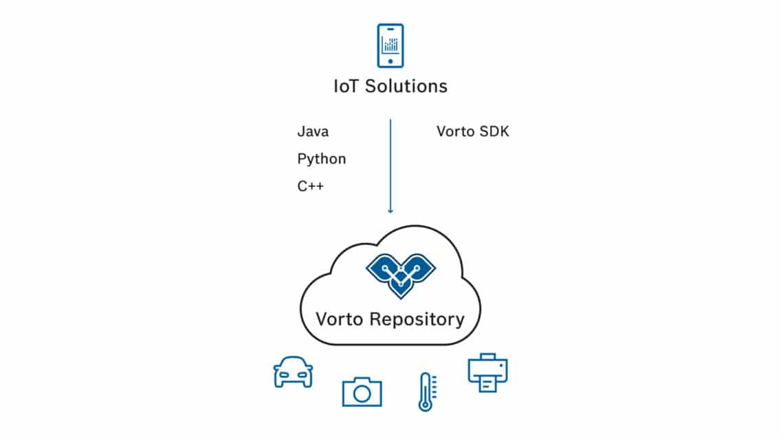 Infographic illustrating the benefits of Eclipse Vorto for solution developers.