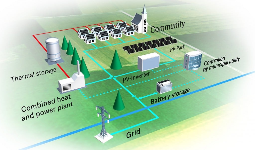 Illustration for Energytwon showing the technologies public utility companies could be interested in using.