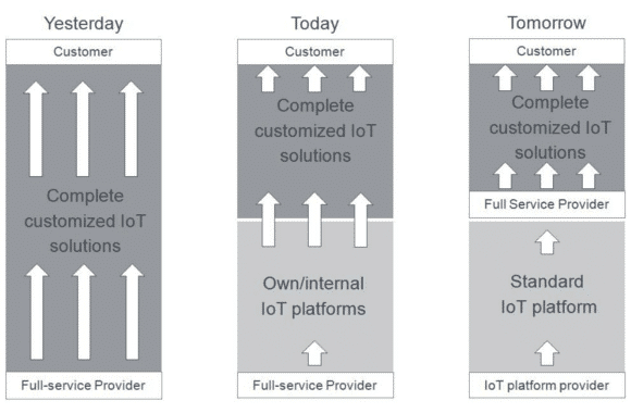 Evolution of IoT solutions – yesterday, today, and tomorrow