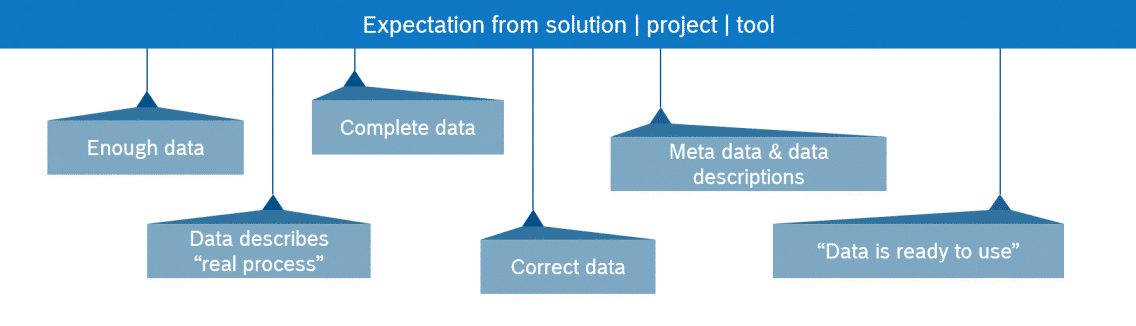 expectations in data analytics projects