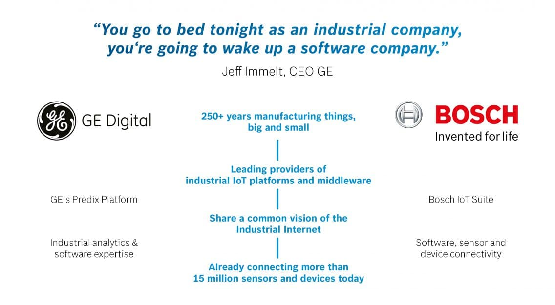 Industrial IoT cooperation of GE Digital and Bosch_ both companies in comparison