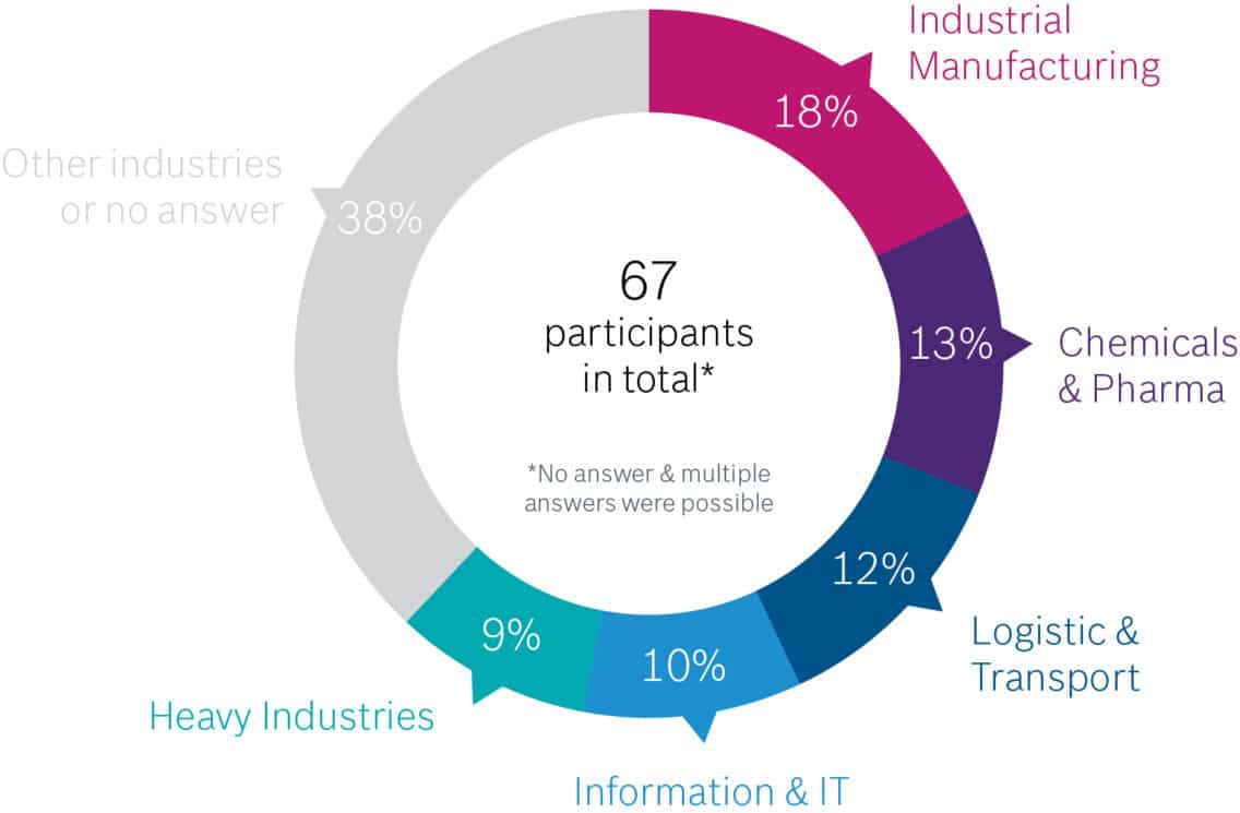 This graphic shows who of the workshop participants has experience with geo iot and asset tracking. 12 of the participants were employed in industrial manufacturing, 9 in chemicals & pharma, and 8 in logistics & transport. A good 66 percent of the participants had experience with asset tracking or geo IoT, while the remaining 34 percent had none.
