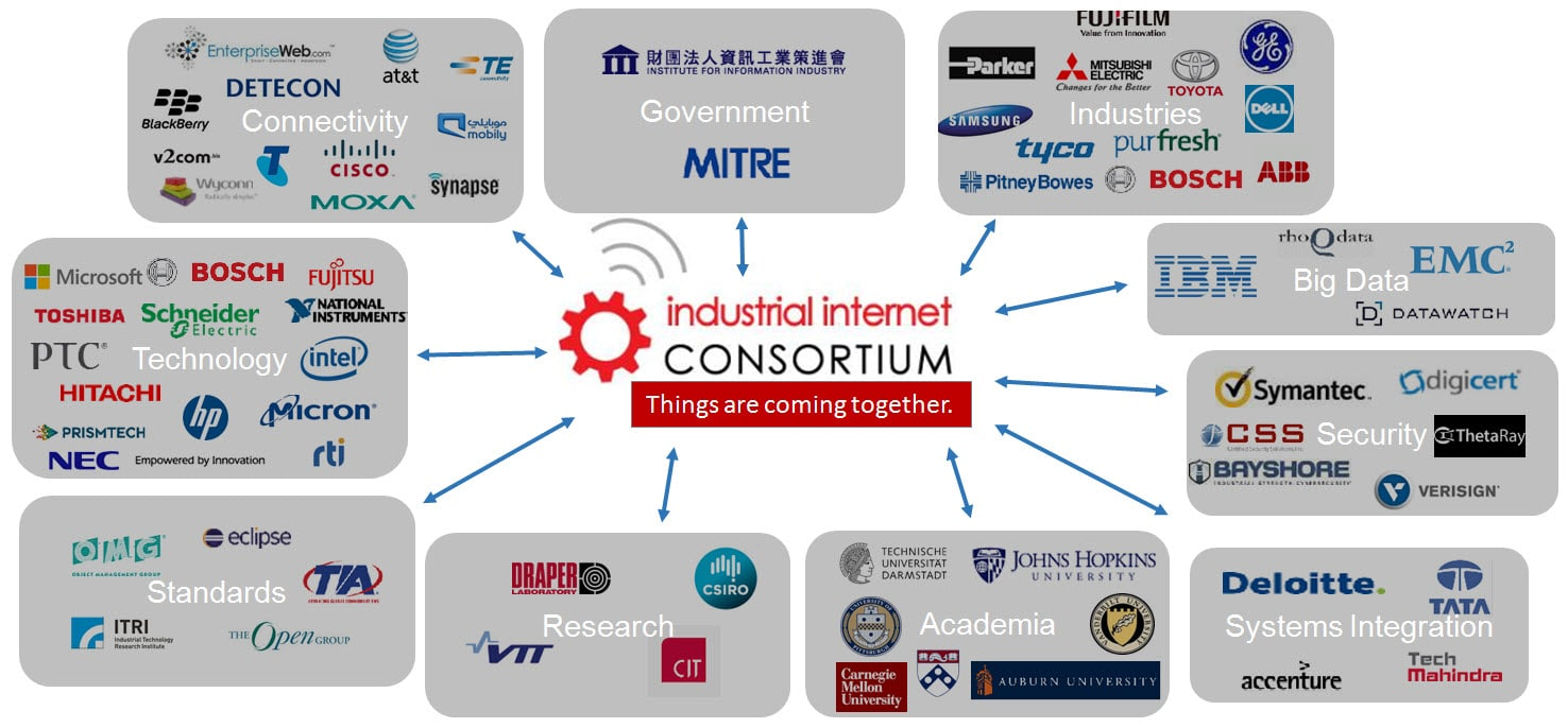 Infographic showing the many parties that a part of the Industrial Internet Consortium.