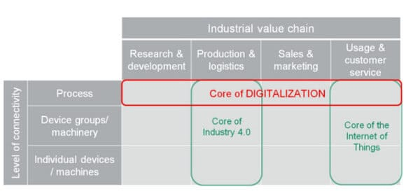 Core of digitalization, Indsutry 4.0 and Internet of Things visualized in a matrix according to industrial value chain and level of connectivity