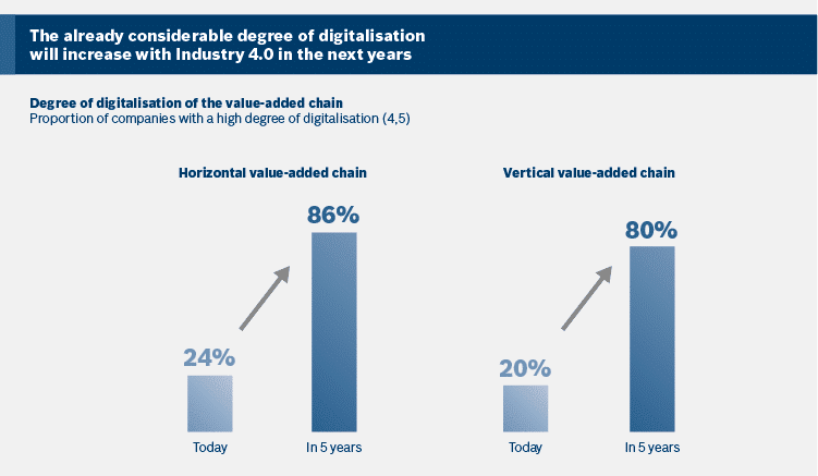 Graphic showing the degree of digitalization in Industry 4.0