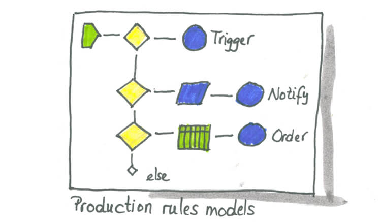 Sketch showing production rules models.